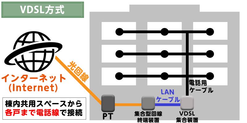 VDSL方式