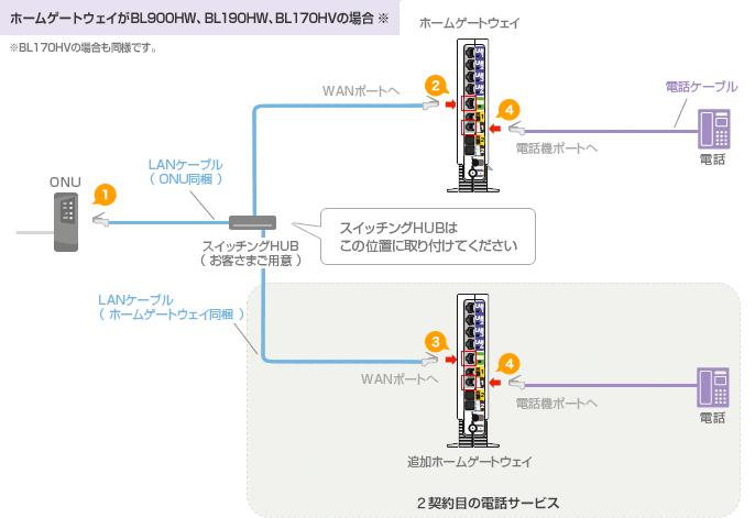 ホームゲートウェイがBL900HW、BL190HW、BL170HVの場合