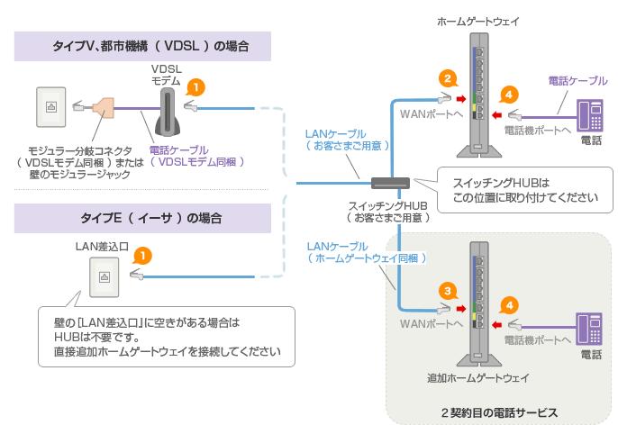 タイプV、都市機構(VDSL)の場合