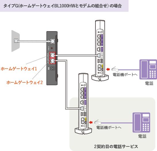 タイプG(ホームゲートウェイBL1000HWとモデムの組み合わせ)の場合