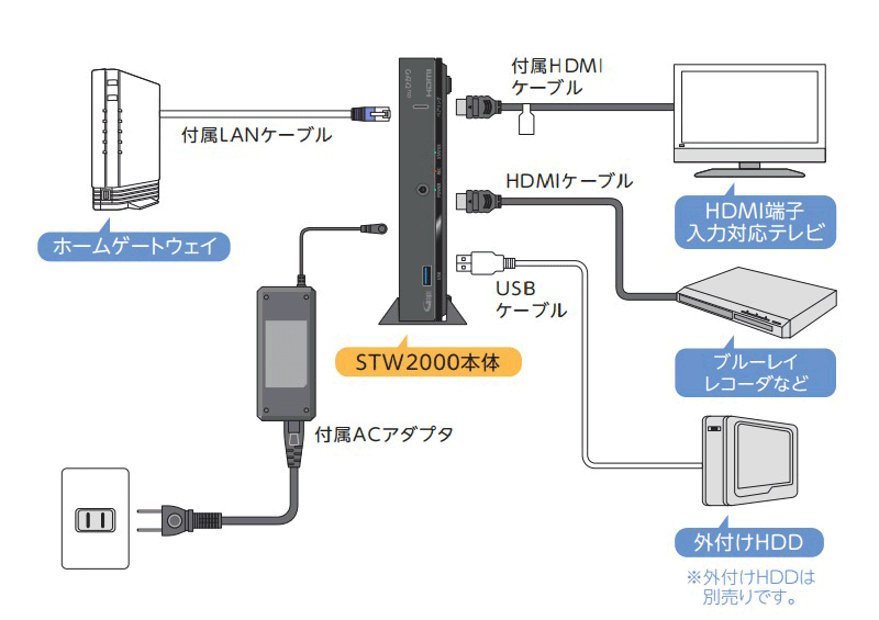 セットトップボックスを各機器と接続する