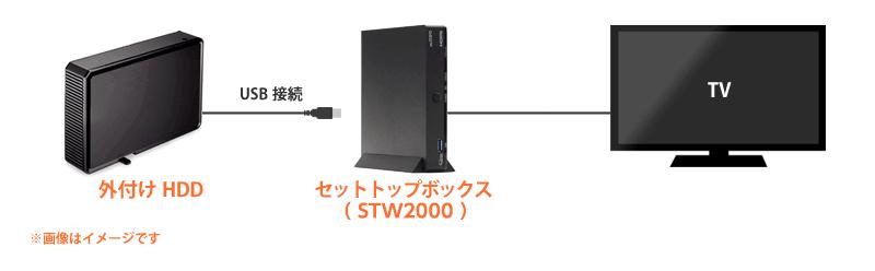 セットトップボックスとHDDの接続方法