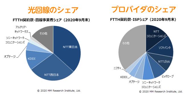 ISP事業者のFTTH契約数シェア比率